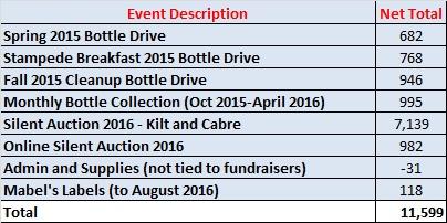 Fundraising Chart 81016